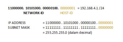 Pengertian Subnet Mask, Prefix dan cara menghitung Biner.